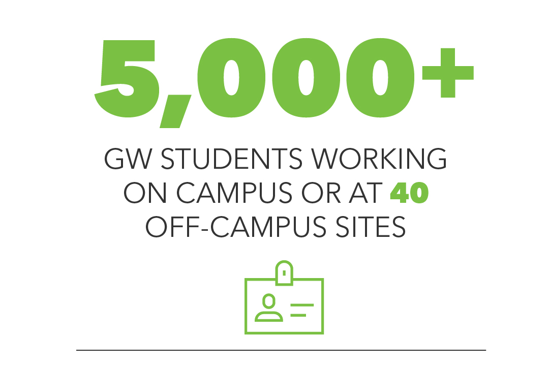 5,000+ GW students working on campus or at 40 off-campus sites